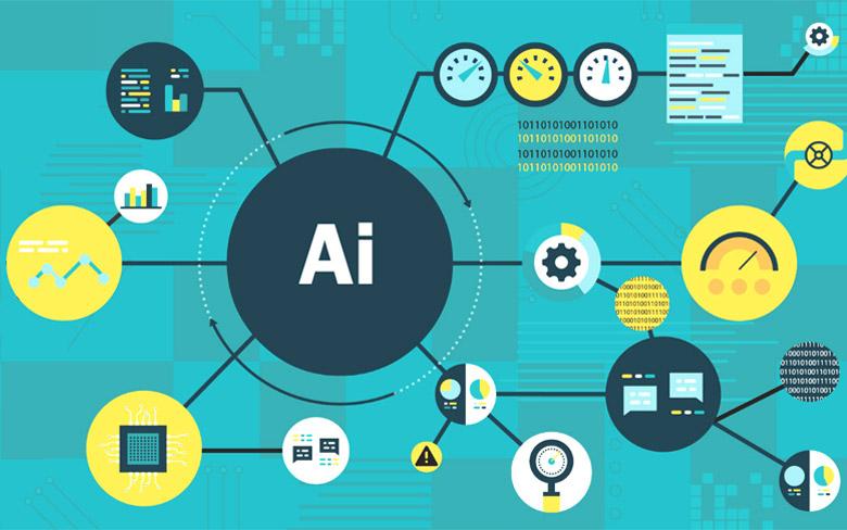 Artificial intelligence mechanical frameworks